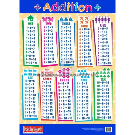 Addition & Subtraction Chart