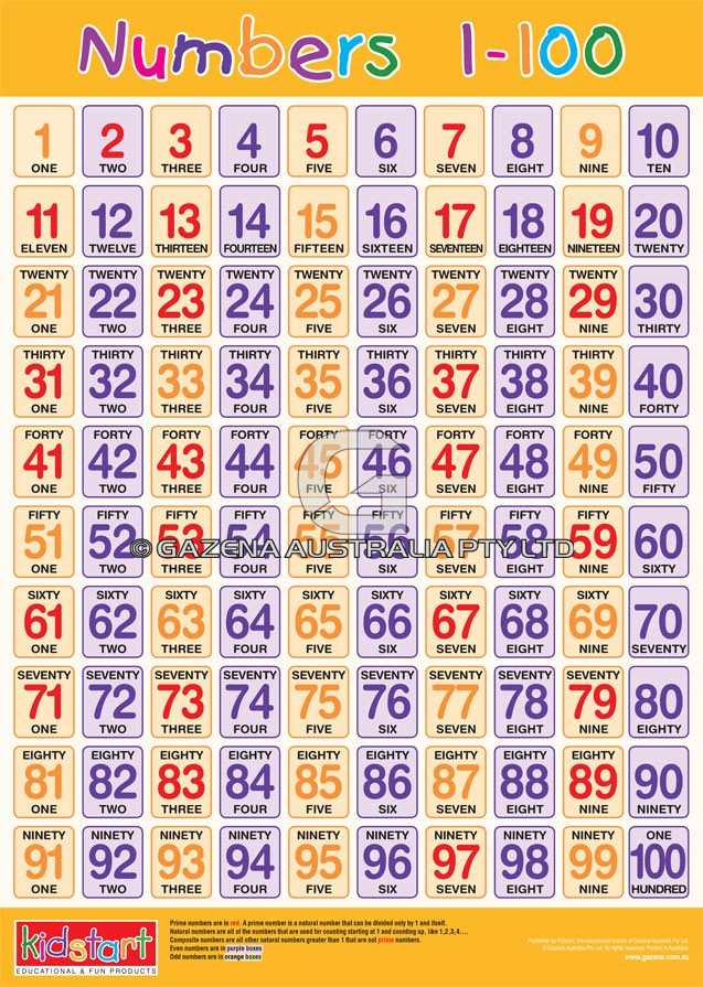 Numbers 1 20 numbers 1 100 educational wall charts and posters numbers 1 20 numbers 1 100 chart urtaz Choice Image