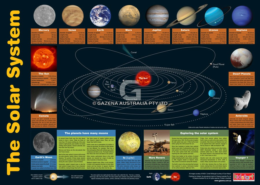 Educational wall charts solar system periodic table chart artiwood solar system periodic table chart urtaz Choice Image